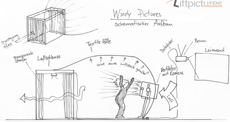 WindyPictures mit Liftpictures